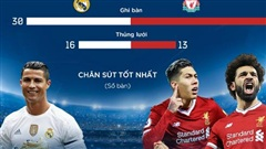 Chung kết Champions League: Real Madrid - Liverpool